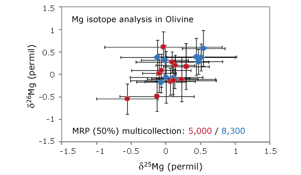Magnesium in Olivine - stable isotope analysis with Large Geometry SIMS