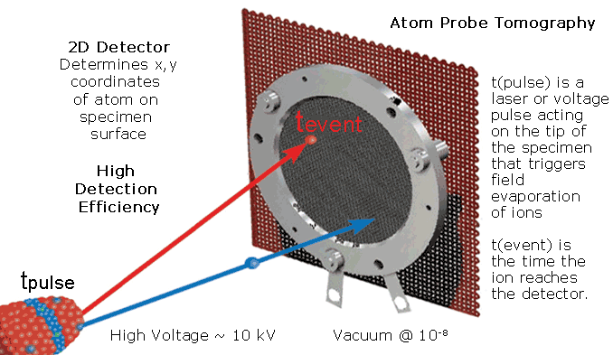 Atom Probe Tomography Schematic