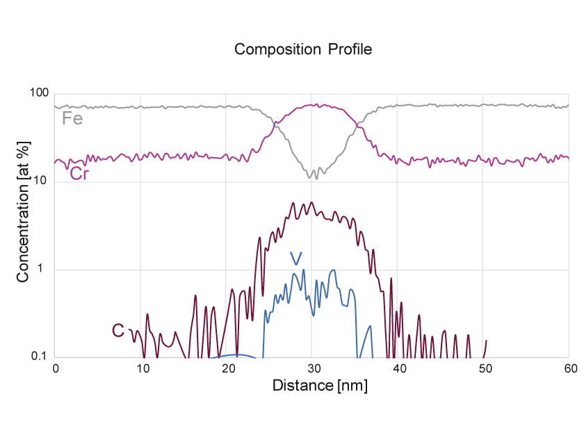 Composition profile in steel sample with EIKOS Atom Probe