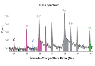 Mass spectrum in steel sample with EIKOS Atom Probe