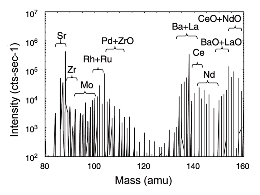 SIMS mass spectra in irradiated nuclear fuel